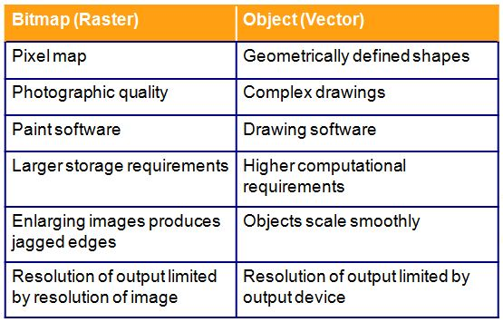 bitmap-raster-object-vector-graphics Table For Xml Format Example on how it looks sql, example tufte, rest sample, what is office, example for user, vs csv, purchase order data, converting excel,