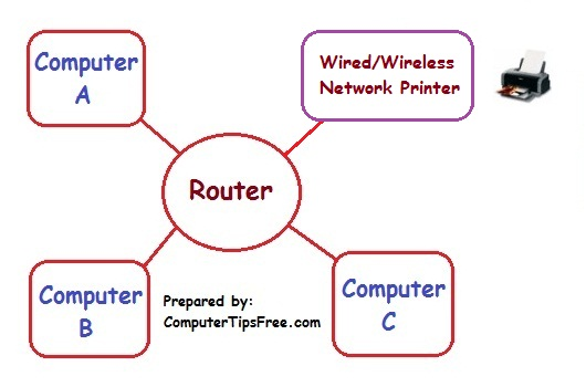 how-to-add-a-network-wireless-printer-in-windows-7-vista-xp-7